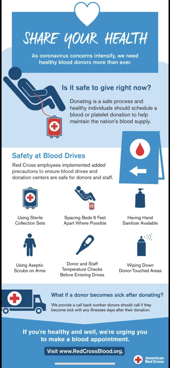 About blood drives