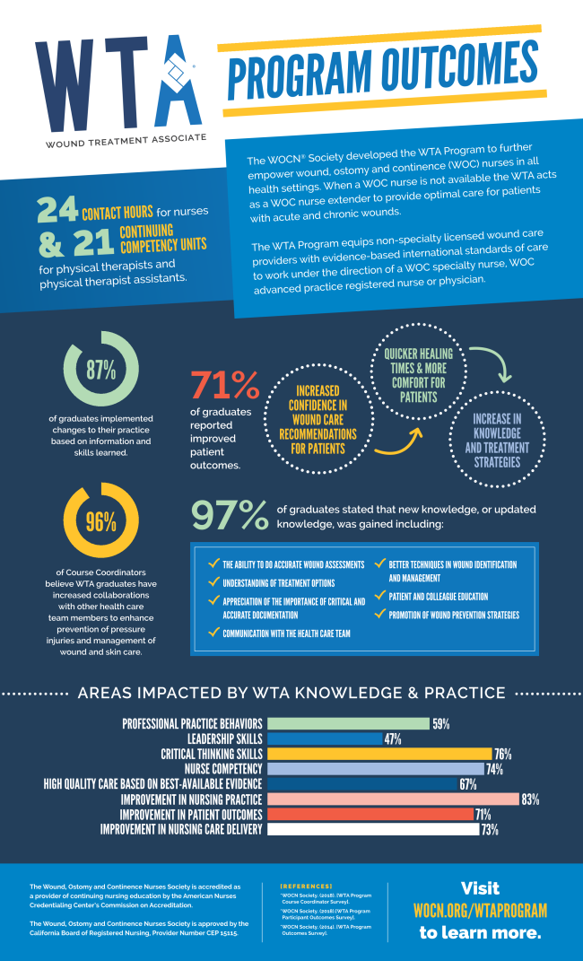 wta-programs-outcomes-infographic