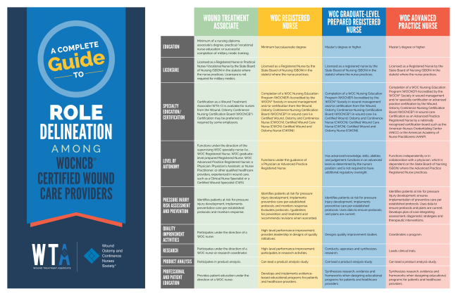 A complete guide to role delineation among WOCNCB certified wound care providers