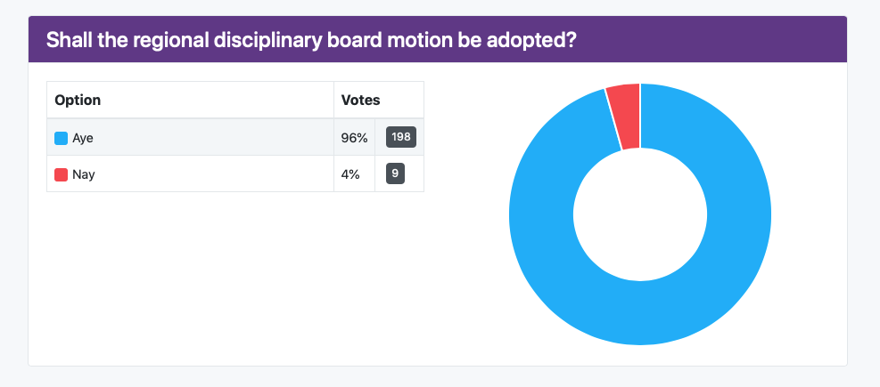 Canonical change vote results