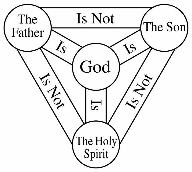 A graphic presentation of Trinitarian faith