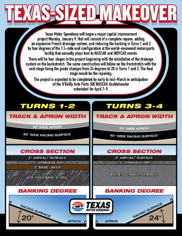 Track 39 s texas motor speedway announces major project for Nascar race tickets texas motor speedway