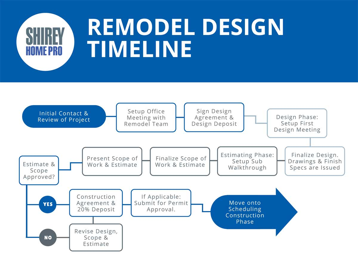 Shirey Home Pro Remodel Process