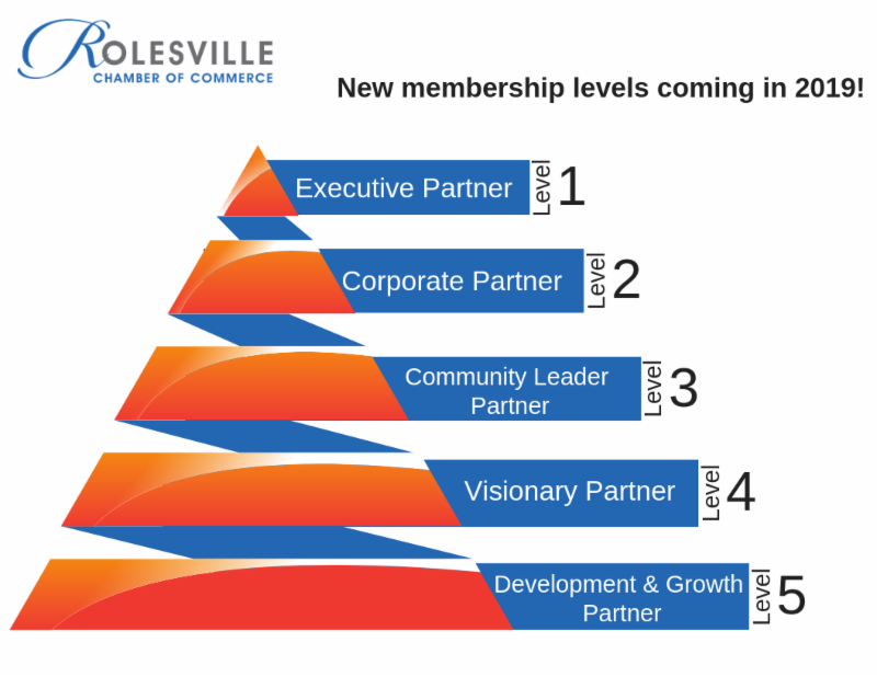 E-News: Rolesville Chamber New Tiered Membership Structure Coming 2019