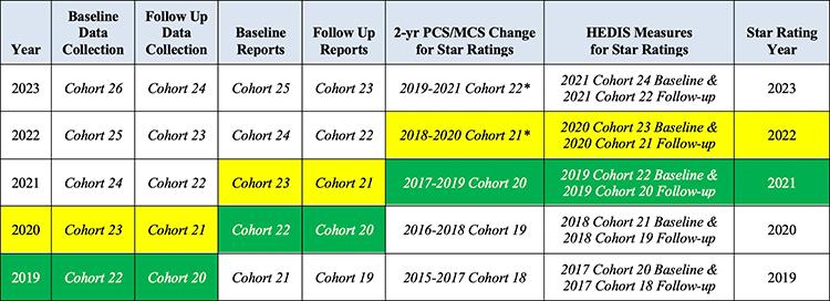 Summer 2021 Star Ratings