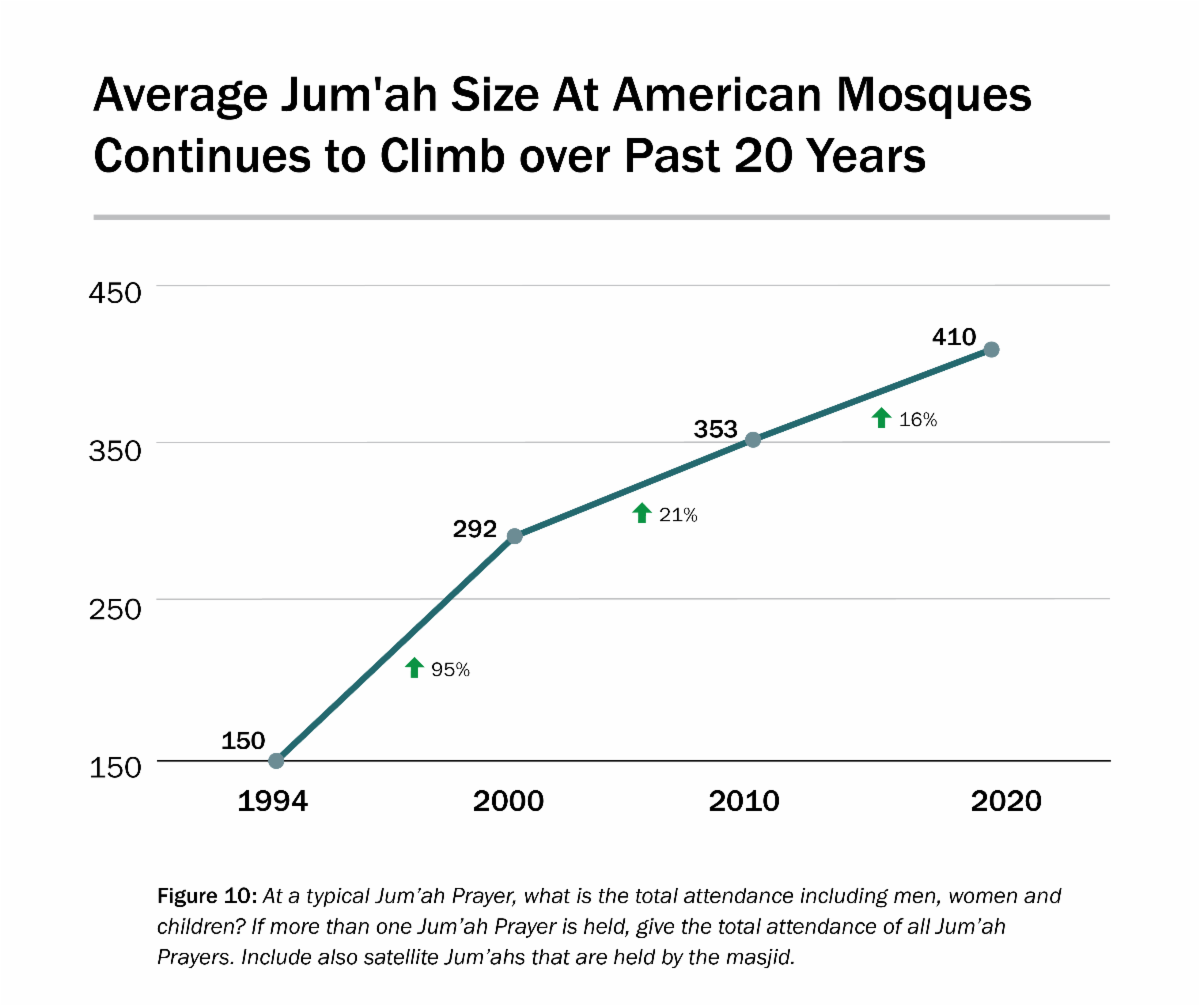 Mosque Participants Over Past 20 Years