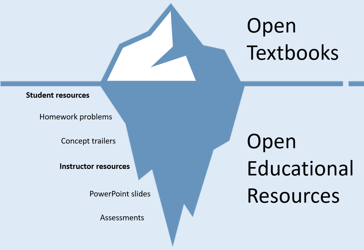 pic of iceberg with open textbooks above the water and more OERs beneath the water. Image created by Ashley Sergiadis, remixed by Phil Smith.