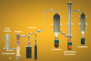 Autothermal pyrolysis