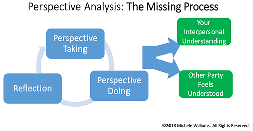 graph showing how perspective taking loops through doing and reflection while also impacting your interpersonal understanding and how the other parties feel
