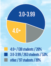 CMC Scholarship Pie Chart: out of 498 scholarship recipients, 263 students (53%) have a GPA of 3.0-3.99, 138 students (28%) have a GPA of 4.0 and up.