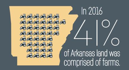 state of arkansas outline with tractors. In 2016 41_ of arkansas land was comprised of farms.