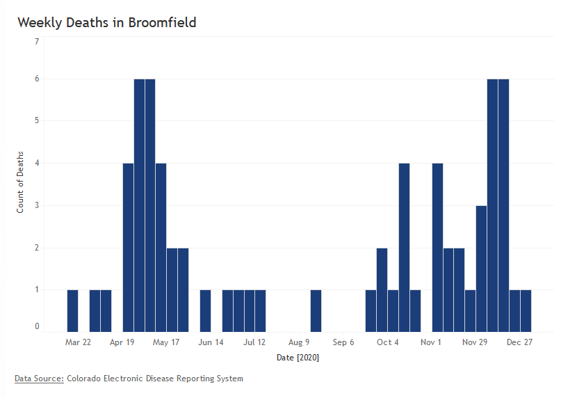 Weekly death graph