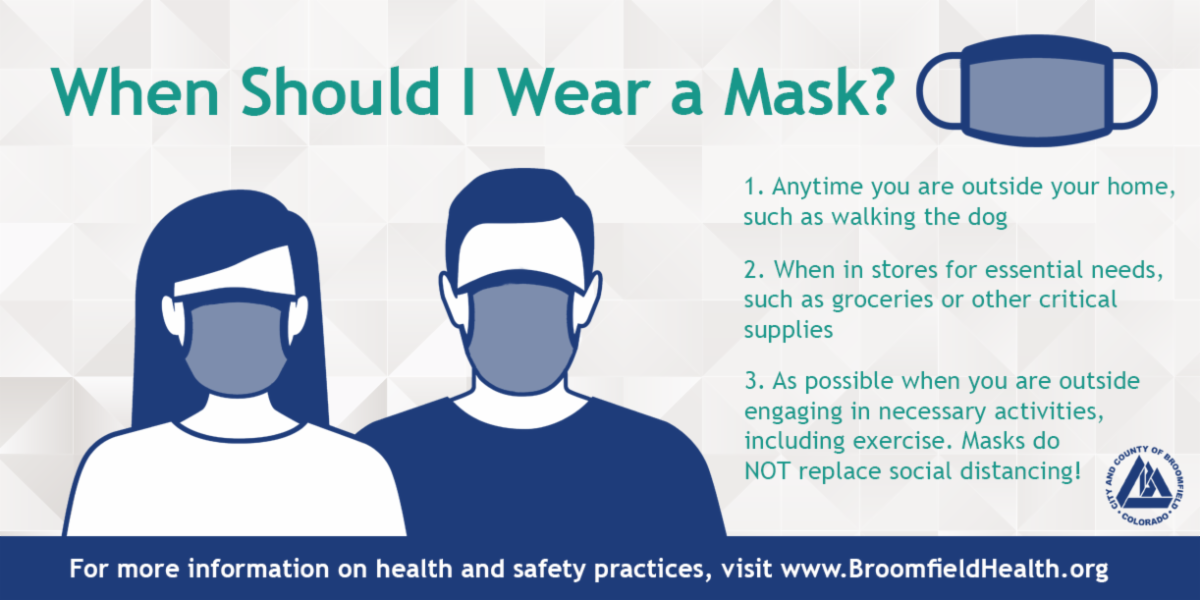 When Should I wear a Mask graphic