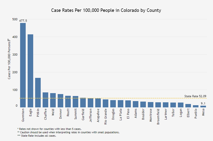 Case Rates per 100000 People in Colorado by County
