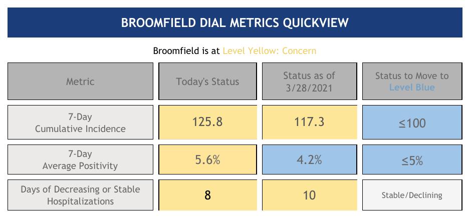 Dial Metrics Quickview graph
