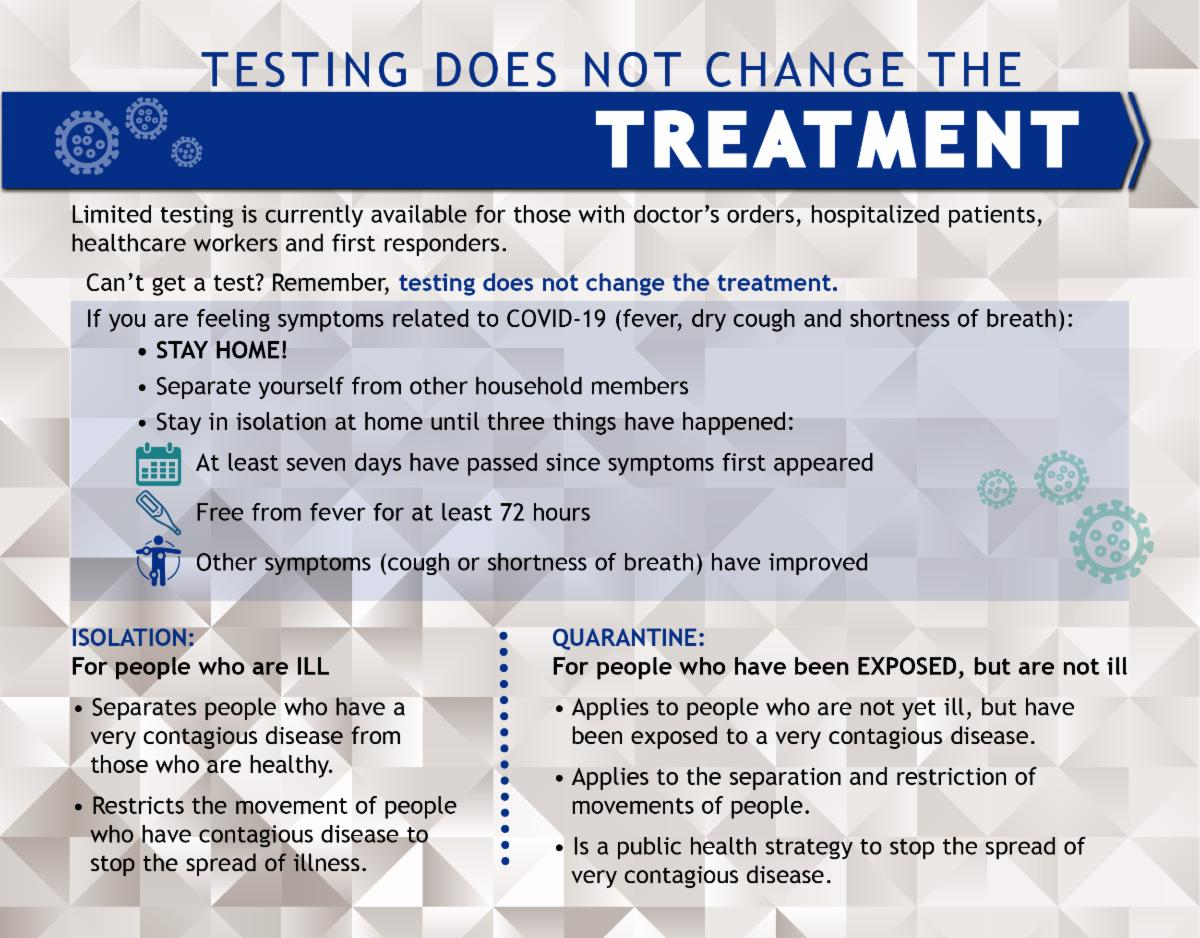 Testing does not change the Treatment graphic