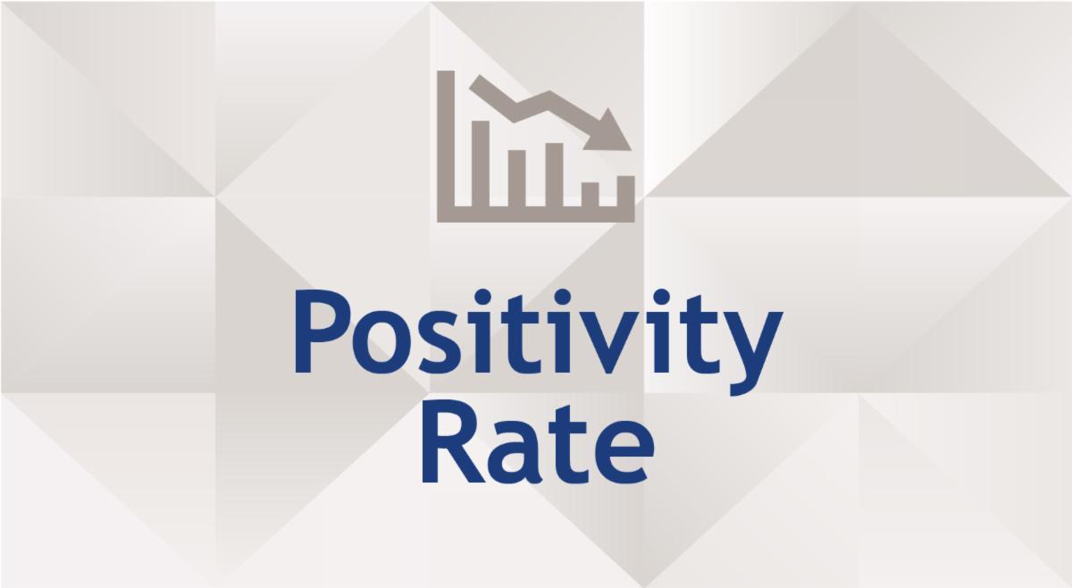 COVID-19 Positivity rate