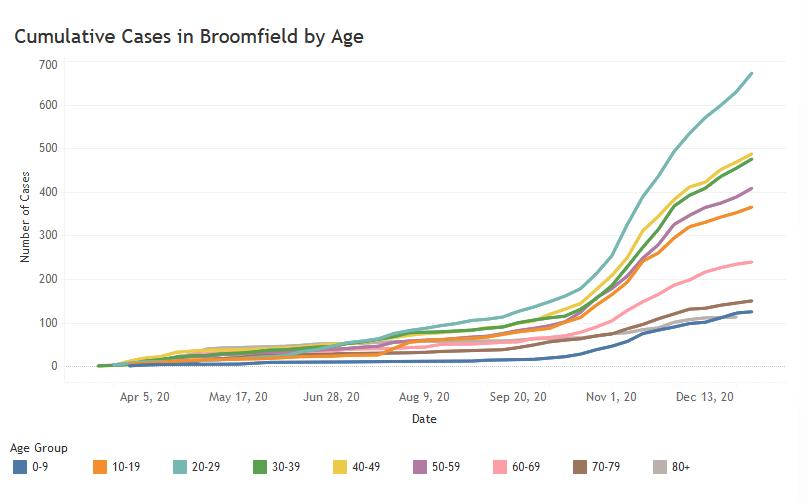 Demographic graph