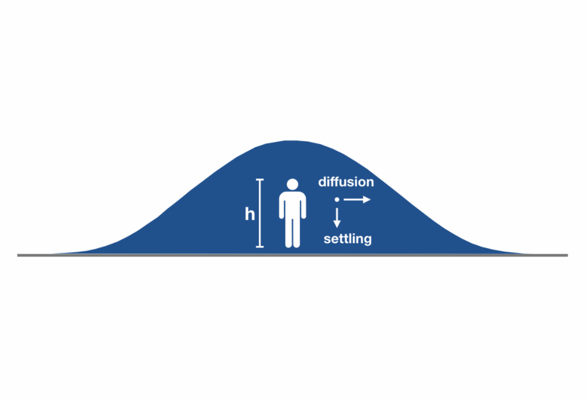 figure of a curve with diffusion vs settling