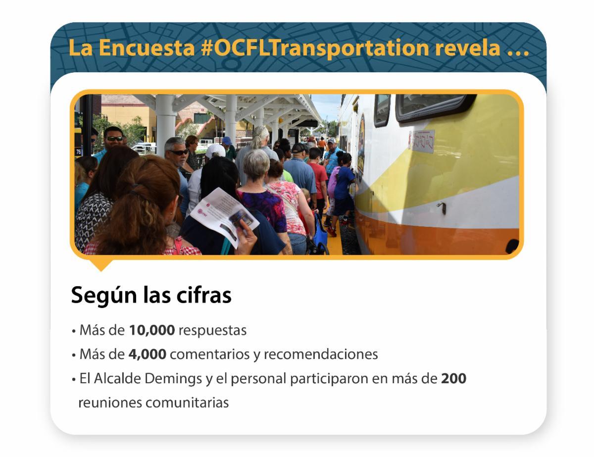 La encuesta de transportacion revela que, según las cifras, recibimos más de 10,000 respuestas, más de 4,000 comentarios y recomendaciones y que el alcalde Demings y el personal participaron en más de 200 reuniones comunitarias