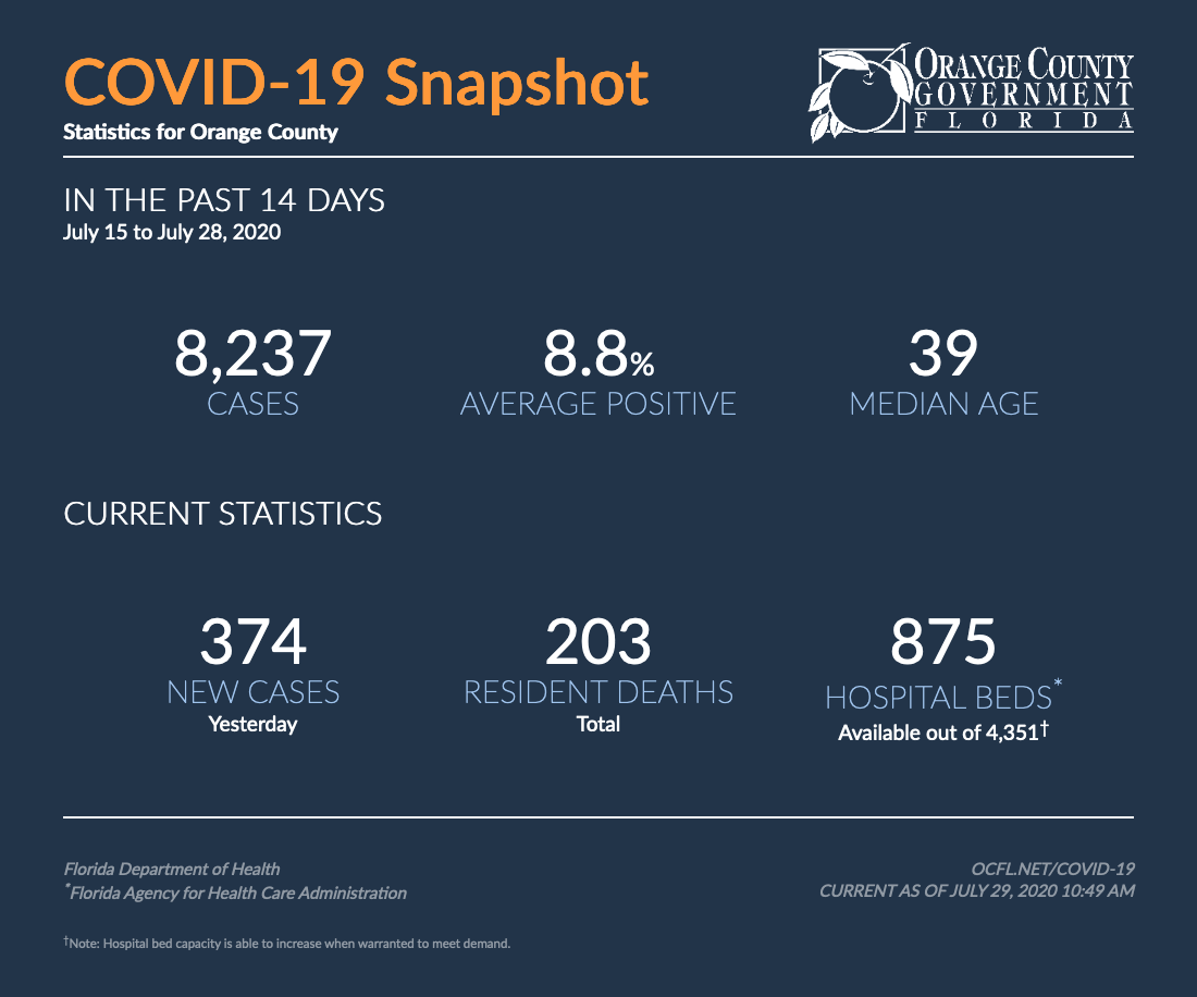 COVID19 Snapshot