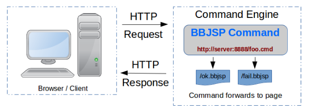 Command Framework