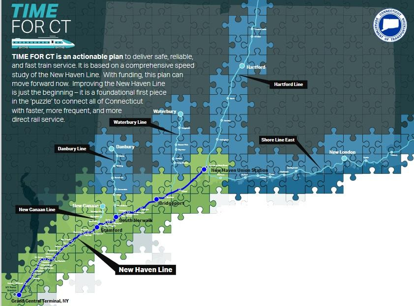 Time for CT Rail Plan