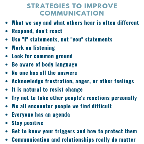 Strategies to improve communication listed in body of PDF