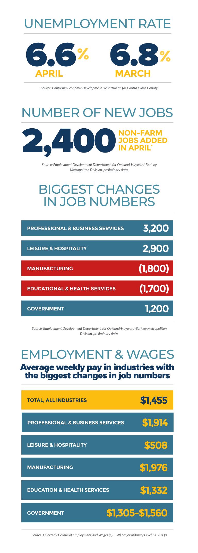 June Labor Market Update
