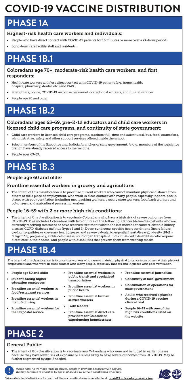 vaccine phases for providers 3.16.21.png