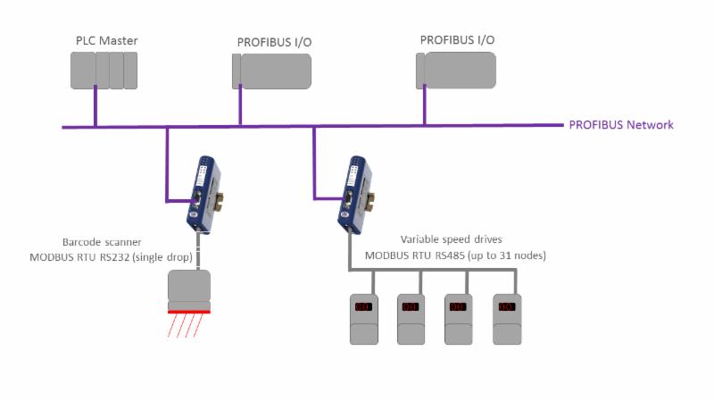 industrial data xchange january 2017 rh blog idxonline com Profibus Circuit Diagram Profibus RS485 Wiring