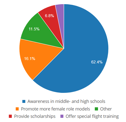 Pie chart of aviation career awareness support