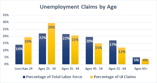 UI claims by Age