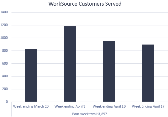 WorkSource Customers Served March 20 - April 17