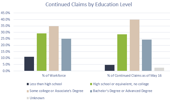 Continued claims by education level