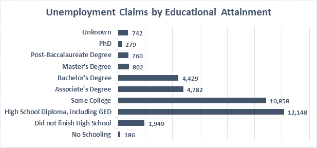 Unemployment Claims by Educational Attainment