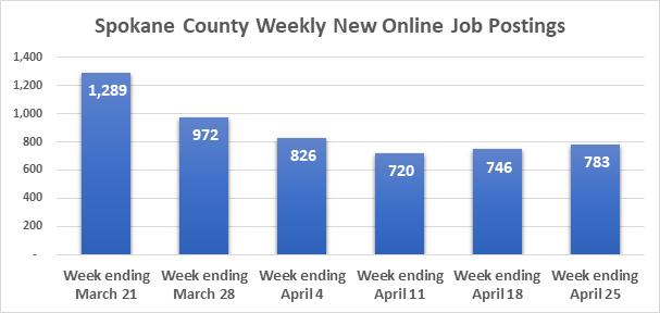 Weekly new Online Job Postings