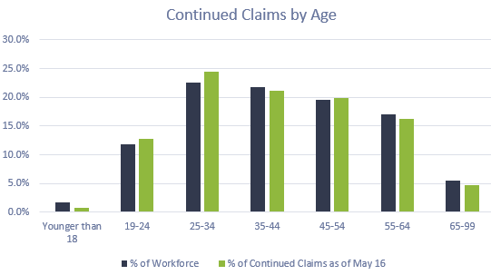 Continued claims by Age