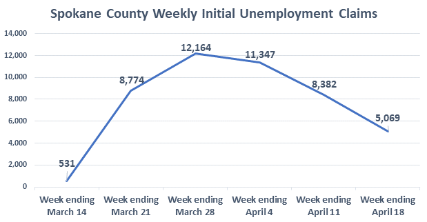 Spokane County Weekly Initial Unemployment Claims