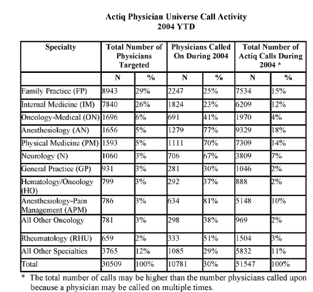 Actiq physician universe call activity 2004 YTD
