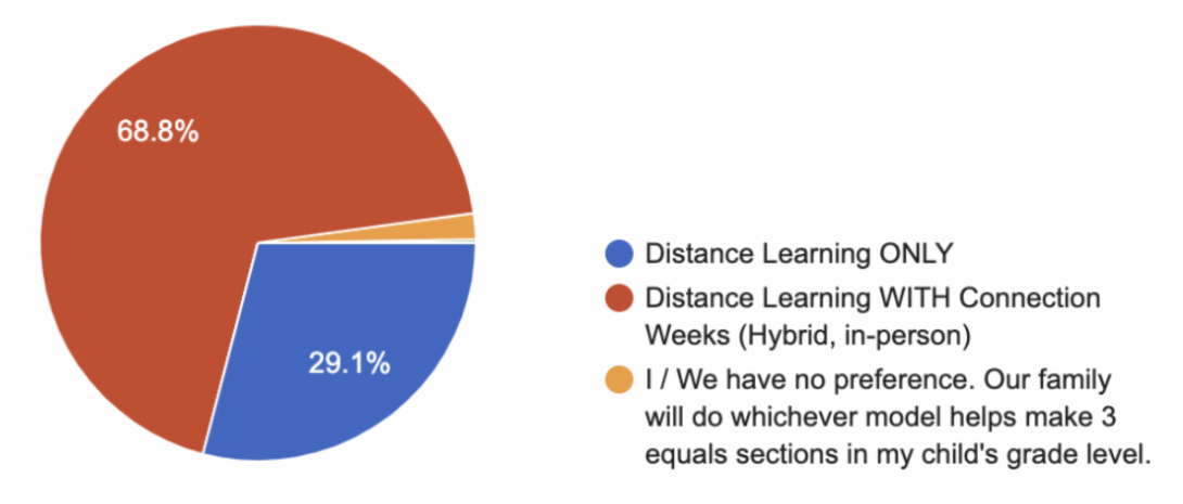 Pie Chart Learning Model Selections