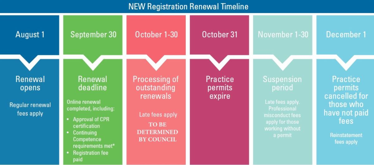 renewal chart