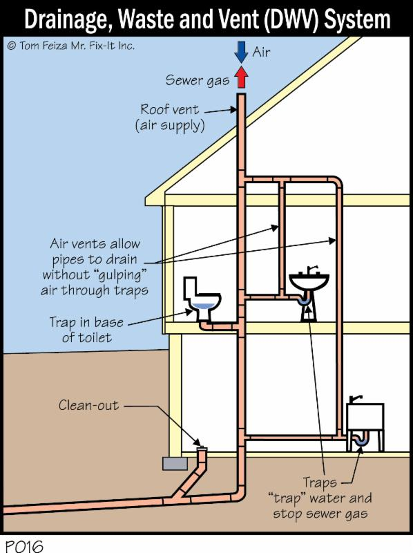 importance of plumbing vents