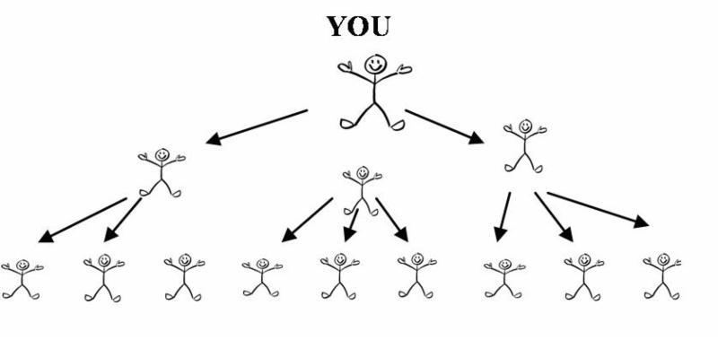 Pay it forward diagram