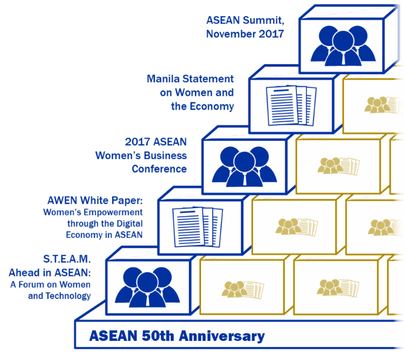 ASEAN 50th Anniversary Women-Related Events Graphic