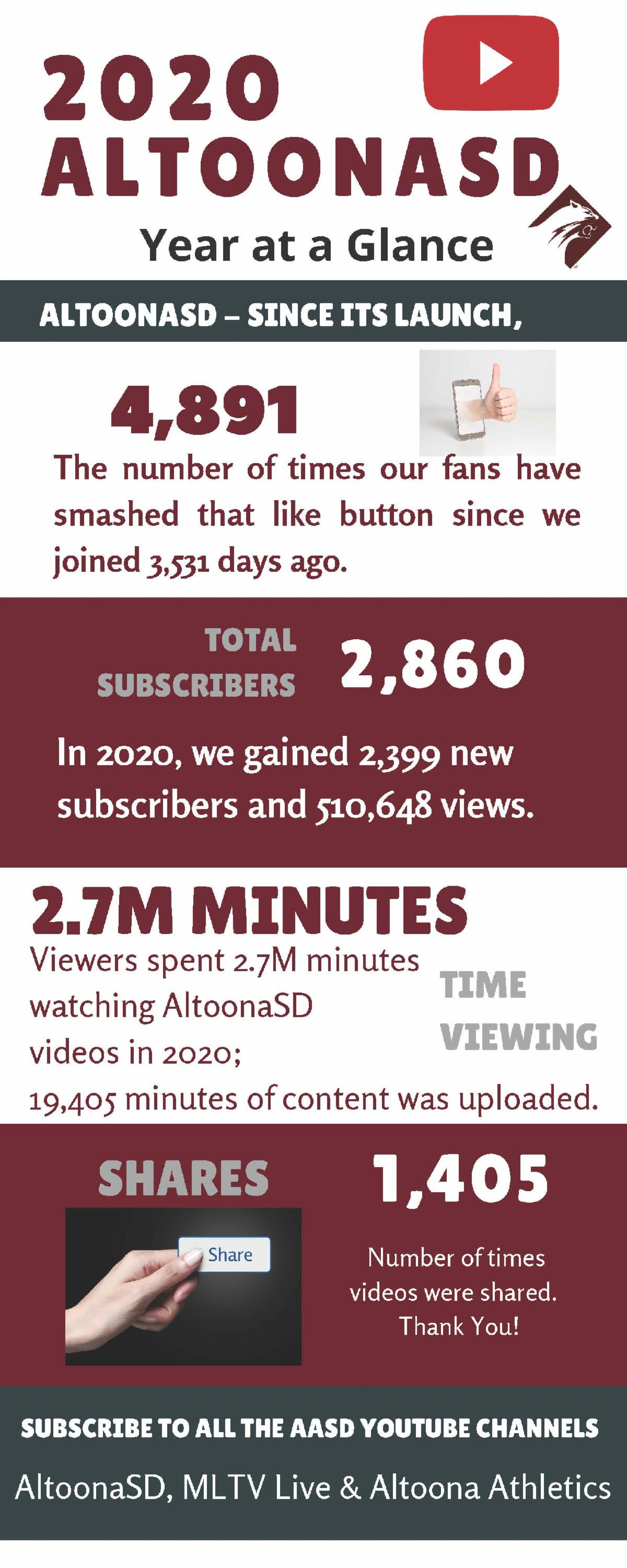 You Tube Analytics for 2020