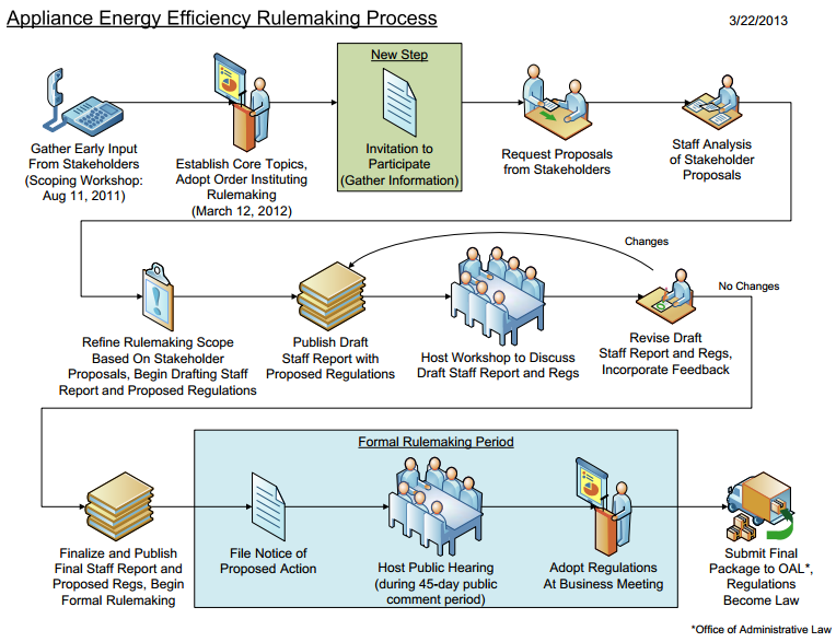 CEC rulemaking process