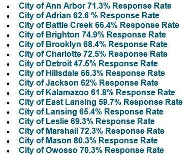 a list of self response rates from the 2020 census.  ann arbor 71% Adrian 63% Jackson 62% Hillsdale 66%