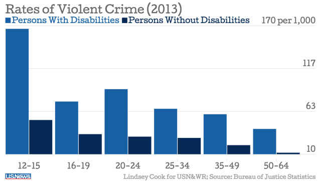 GRAPH of violent crimes  comparing people with disabilities to people without disabilities