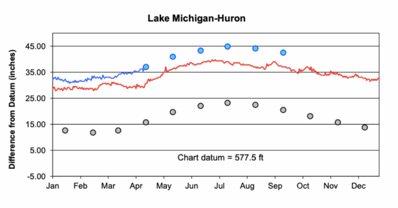 Water Levels 4.18.19
